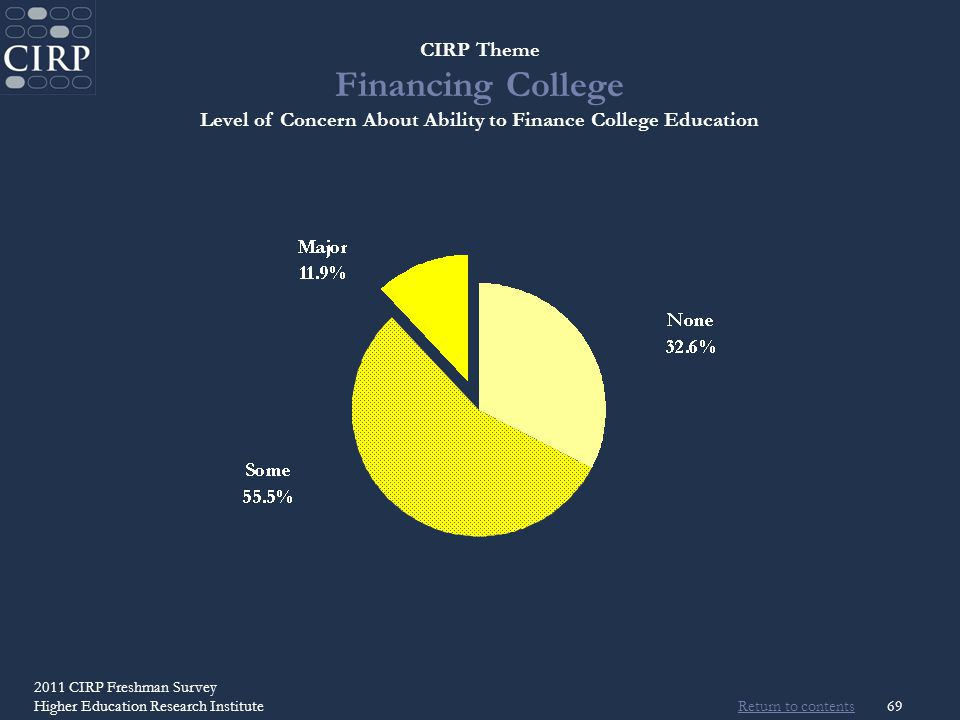 Return to contents 2011 CIRP Freshman Survey Higher Education Research Institute69 CIRP Theme Financing College Level of Concern About Ability to Finance College Education