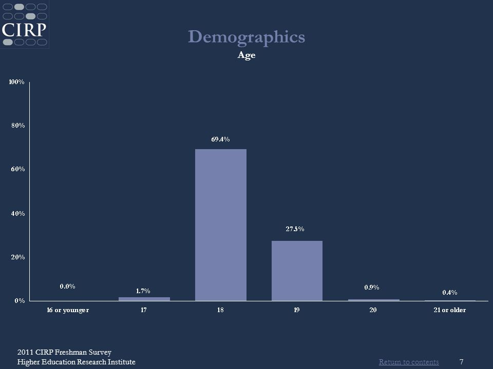Return to contents 2011 CIRP Freshman Survey Higher Education Research Institute7 Demographics Age