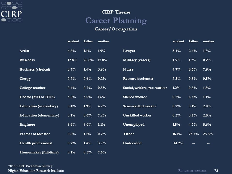 Return to contents 2011 CIRP Freshman Survey Higher Education Research Institute73 CIRP Theme Career Planning Career/Occupation studentfathermotherstudentfathermother Artist6.5%1.1%1.9% Lawyer3.4%2.4%1.2% Business12.8%26.8%17.0% Military (career)1.5%1.7%0.2% Business (clerical)0.7%1.4%3.8% Nurse4.7%0.6%7.8% Clergy0.2%0.6%0.2% Research scientist2.5%0.8%0.5% College teacher0.4%0.7%0.5% Social, welfare, rec.