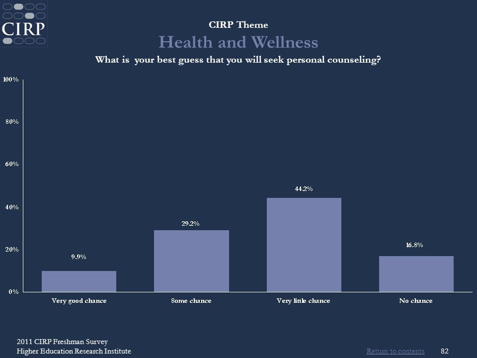 Return to contents 2011 CIRP Freshman Survey Higher Education Research Institute82 CIRP Theme Health and Wellness What is your best guess that you will seek personal counseling