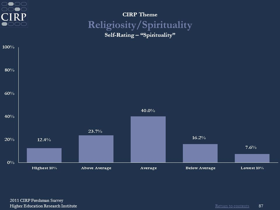 Return to contents 2011 CIRP Freshman Survey Higher Education Research Institute87 CIRP Theme Religiosity/Spirituality Self-Rating – Spirituality