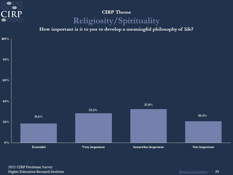 Return to contents 2011 CIRP Freshman Survey Higher Education Research Institute89 CIRP Theme Religiosity/Spirituality How important is it to you to develop a meaningful philosophy of life