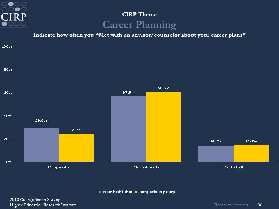 Return to contents 2010 College Senior Survey Higher Education Research Institute96 CIRP Theme Career Planning Indicate how often you Met with an advisor/counselor about your career plans your institution comparison group