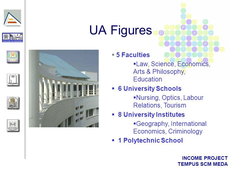 INCOME PROJECT TEMPUS SCM MEDA UA Figures 5 Faculties Law, Science, Economics, Arts & Philosophy, Education 6 University Schools Nursing, Optics, Labo