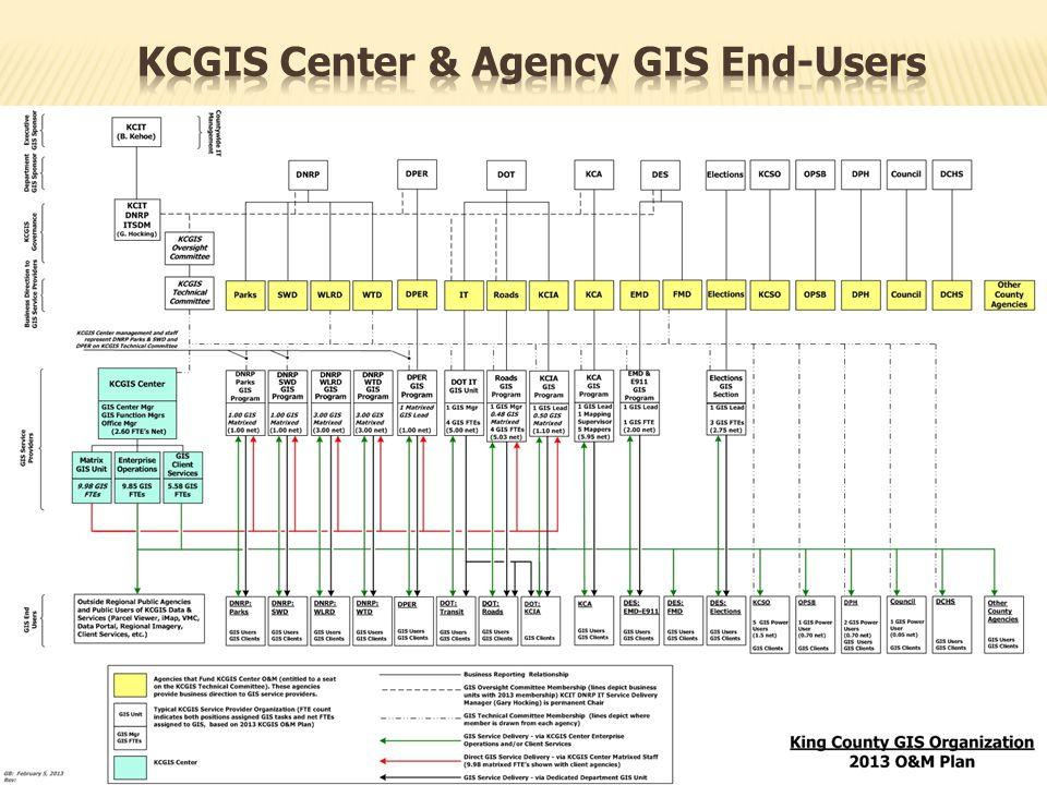 King County GIS Training Program