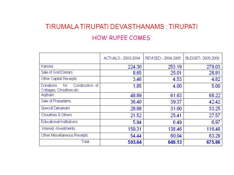 TIRUMALA TIRUPATI DEVASTHANAMS : TIRUPATI HOW RUPEE COMES