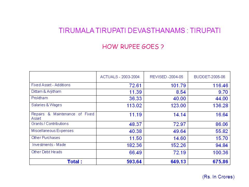 TIRUMALA TIRUPATI DEVASTHANAMS : TIRUPATI HOW RUPEE GOES ? (Rs. In Crores)