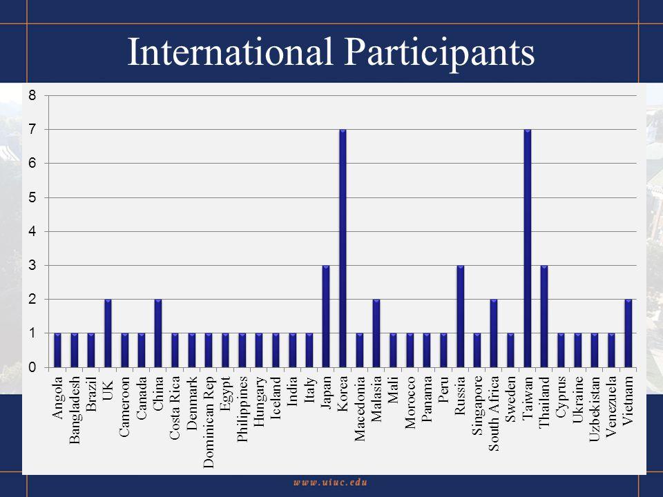 International Participants