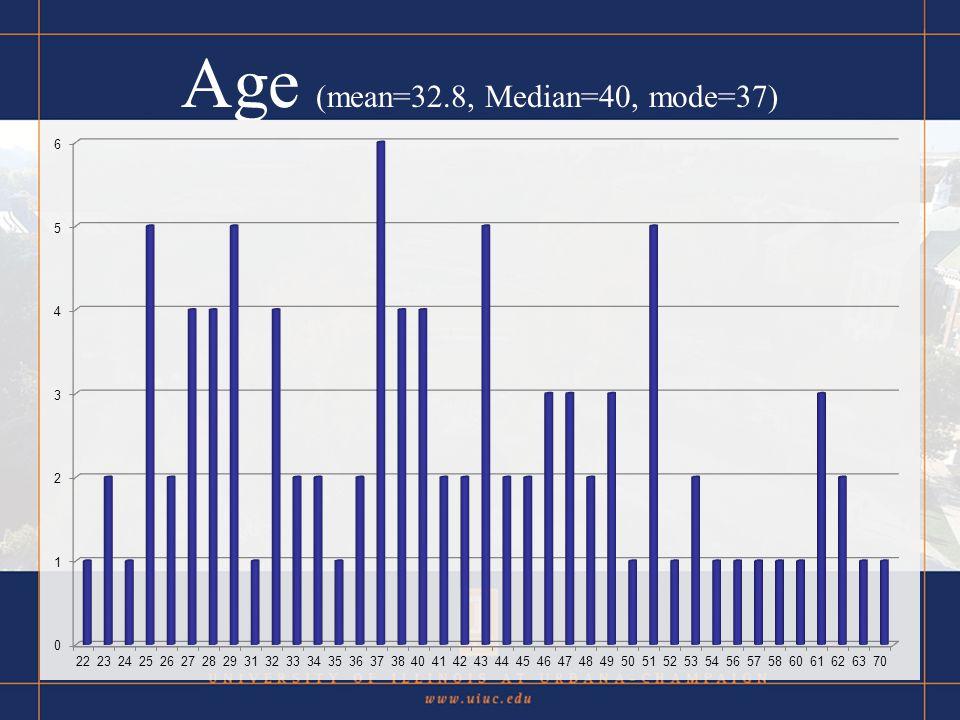 Age (mean=32.8, Median=40, mode=37)