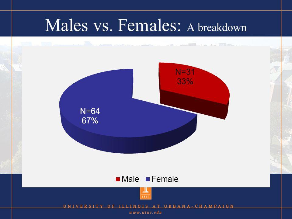 Males vs. Females: A breakdown
