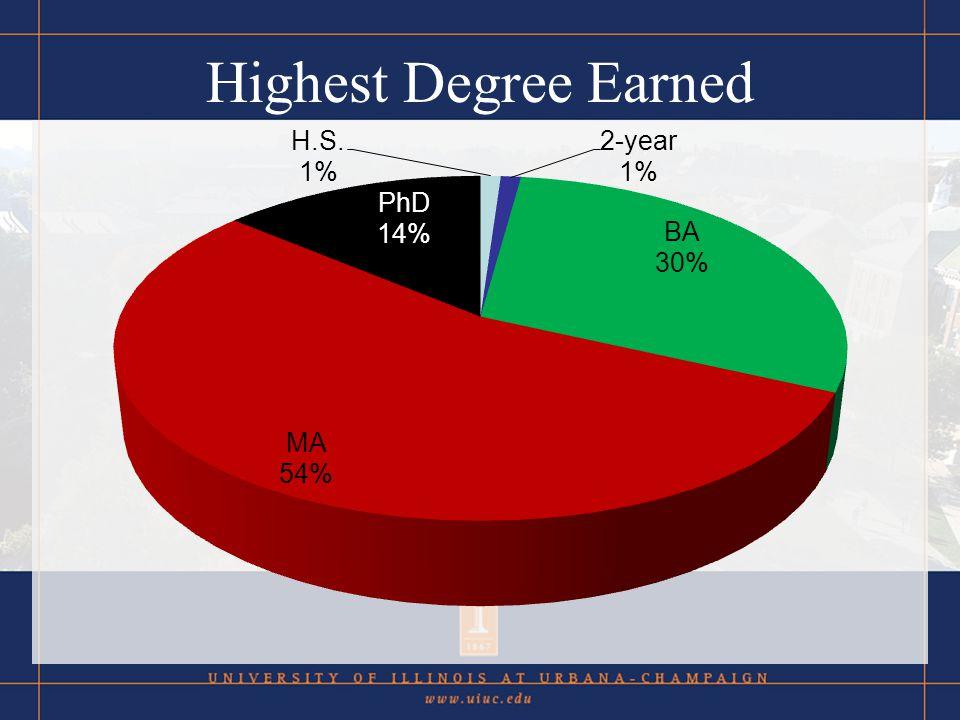 Highest Degree Earned