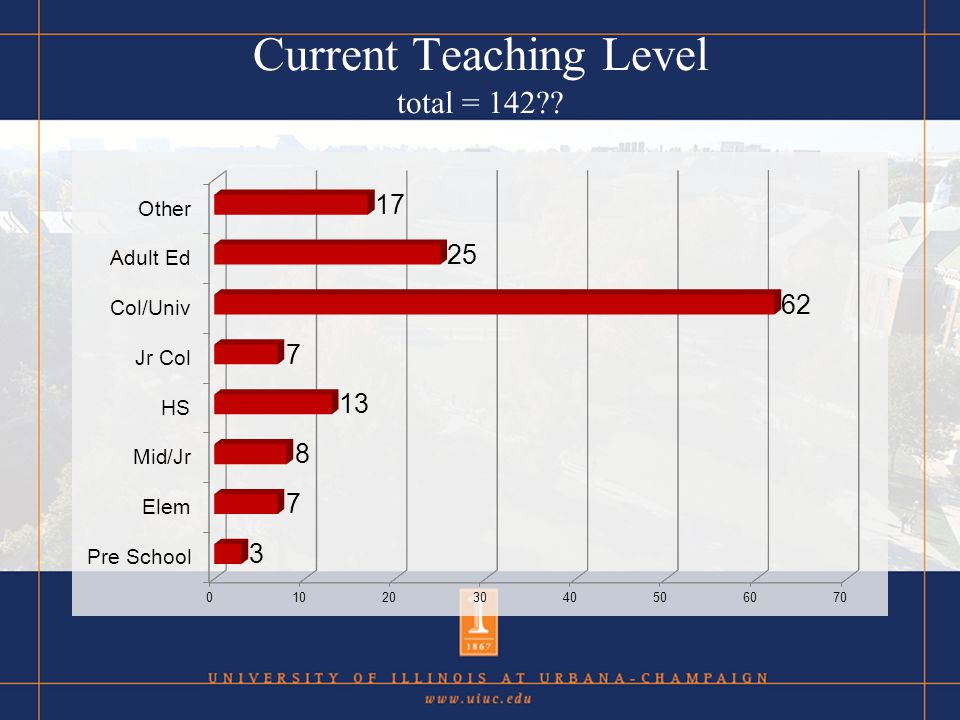 Current Teaching Level total = 142