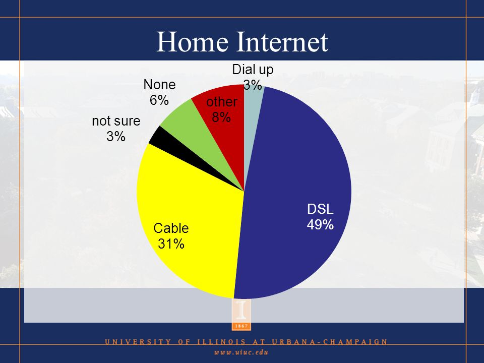 Self Ratings: Home Tech (by %) I pay a hefty monthly fee to have a high speed internet connection.