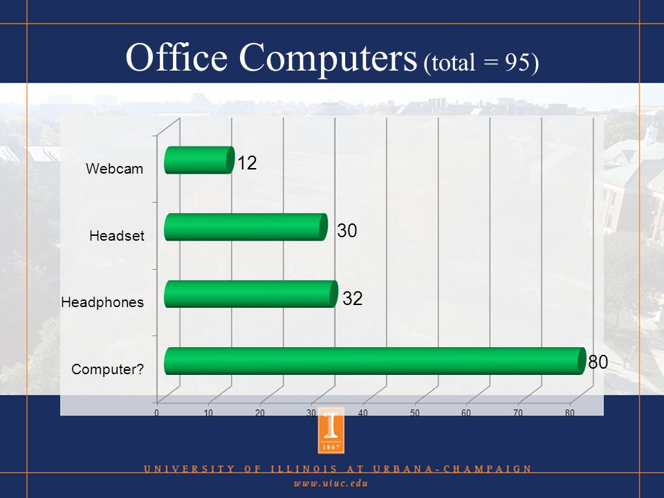 Office Computers (total = 95)
