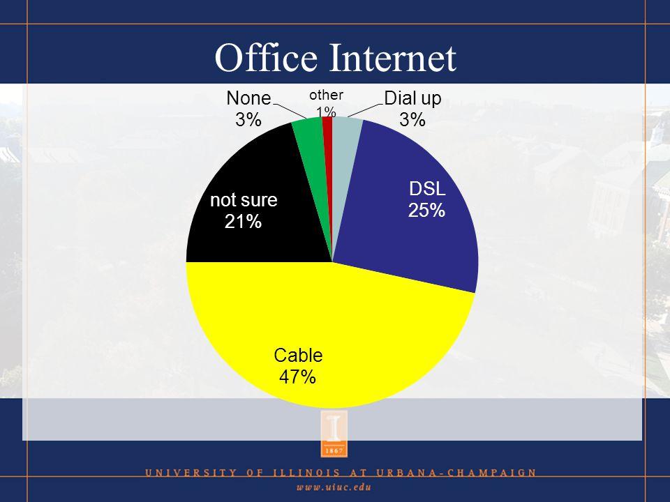 Office Internet