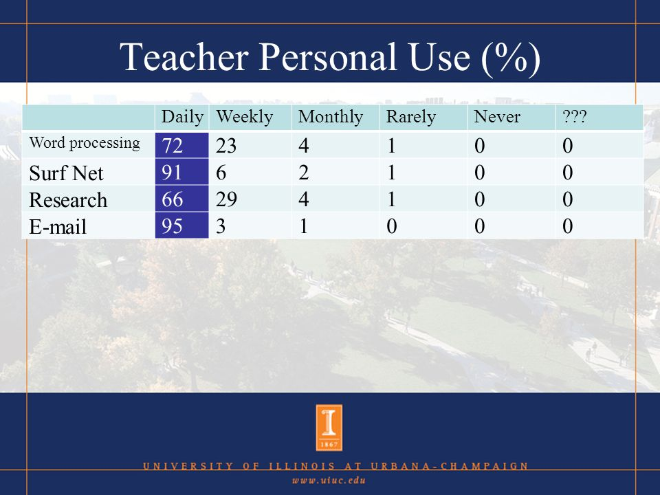 Teacher Classroom Use (%) DailyWeeklyMonthlyRarelyNever.