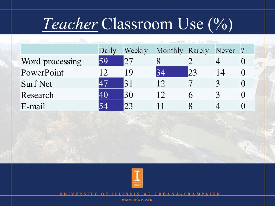 Teacher Classroom Use (%) DailyWeeklyMonthlyRarelyNever??.