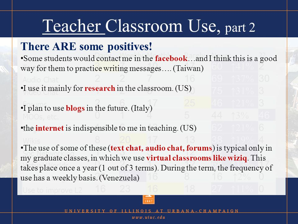 Teacher Classroom Use, part 2 DailyWeeklyMonthlyRarelyNever?.