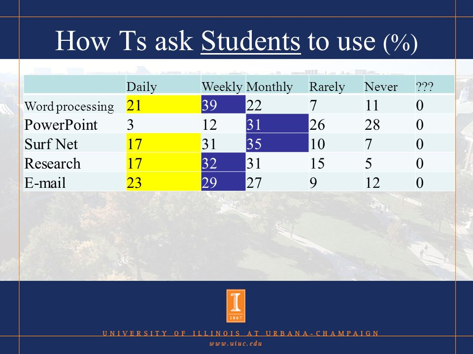 How Ts ask Students to use (%) DailyWeeklyMonthlyRarelyNever??.