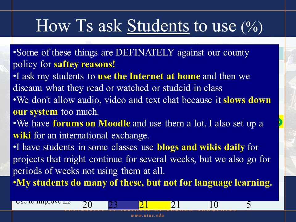 How Ts ask Students to use (%) DailyWeeklyMonthlyRarelyNever .