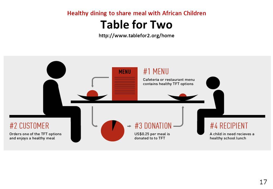 17 Healthy dining to share meal with African Children Table for Two http://www.tablefor2.org/home