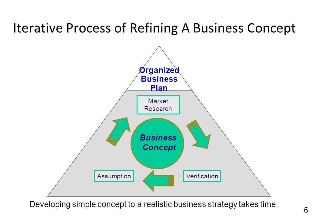 6 Developing simple concept to a realistic business strategy takes time.