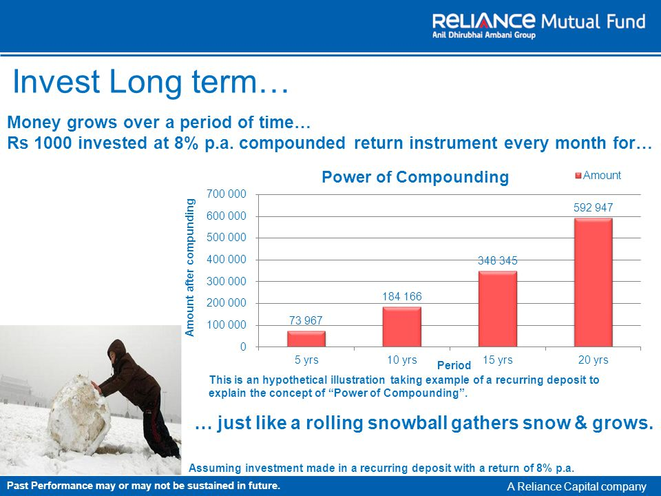 A Reliance Capital company Invest Long term… Money grows over a period of time… Rs 1000 invested at 8% p.a.