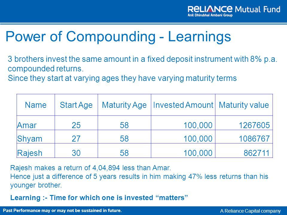 A Reliance Capital company NameStart AgeMaturity AgeInvested AmountMaturity value Amar2558100,0001267605 Shyam2758100,0001086767 Rajesh3058100,000862711 Power of Compounding - Learnings 3 brothers invest the same amount in a fixed deposit instrument with 8% p.a.