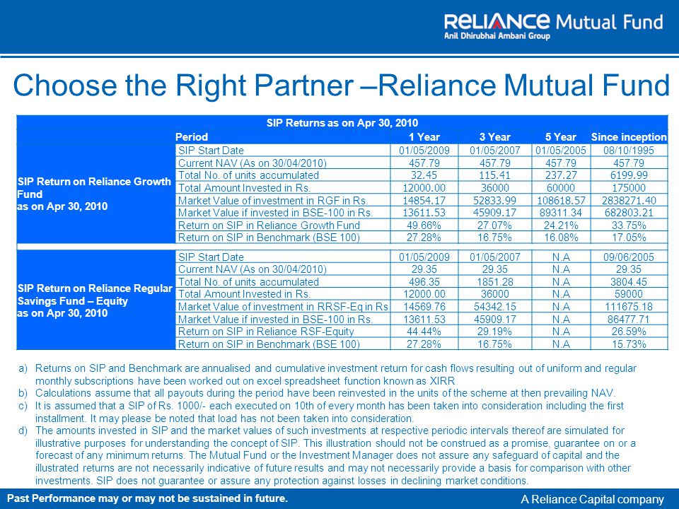 A Reliance Capital company Choose the Right Partner –Reliance Mutual Fund SIP Returns as on Apr 30, 2010 Period1 Year3 Year5 YearSince inception SIP Return on Reliance Growth Fund as on Apr 30, 2010 SIP Start Date01/05/200901/05/200701/05/200508/10/1995 Current NAV (As on 30/04/2010)457.79 Total No.