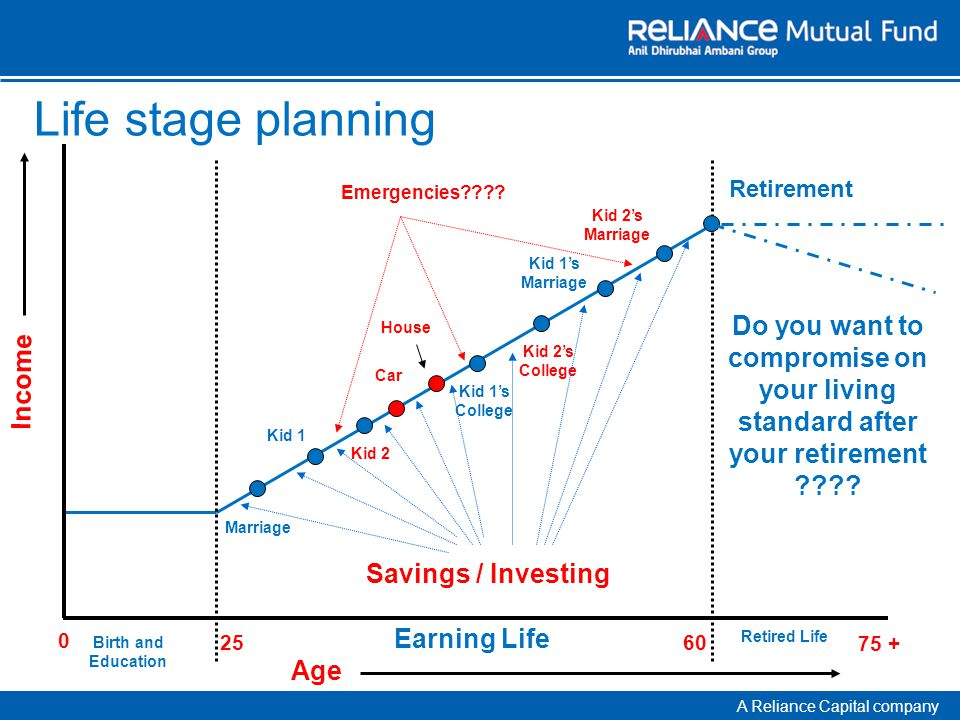 A Reliance Capital company Life stage planning Birth and Education 0 25 60 Earning Life 75 + Retired Life Marriage Kid 1 Kid 1s College Kid 1s Marriage Kid 2 Kid 2s College Kid 2s Marriage Retirement Age Income Do you want to compromise on your living standard after your retirement .