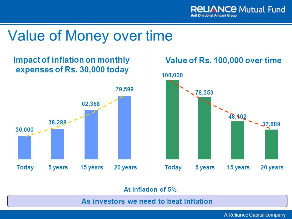 A Reliance Capital company Today At the time of retirement 30,000 83,579 21 Yrs Inflation 5% Monthly Household Expenses Retirement corpus required to meet post retirement expenses.