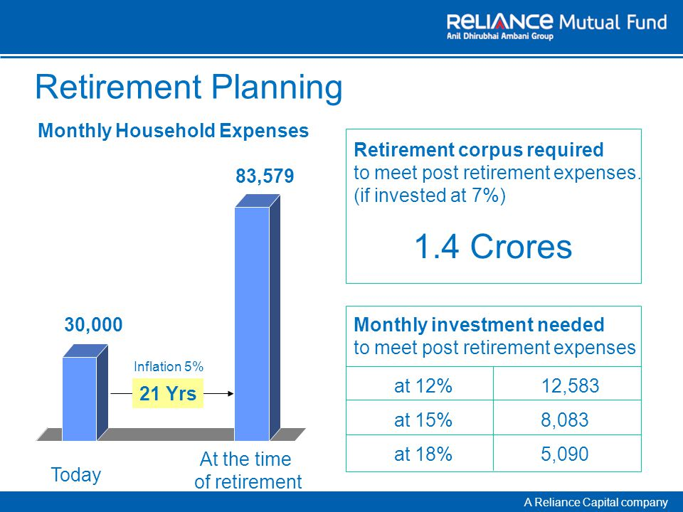 A Reliance Capital company Present When your child actually goes for this degree Childs Education 11 Yrs Inflation 5% Educational Degree Monthly investment needed to achieve this goal at 12% at 15% at 18% 12,456 10,166 8,237 2,000,000 3,420,000