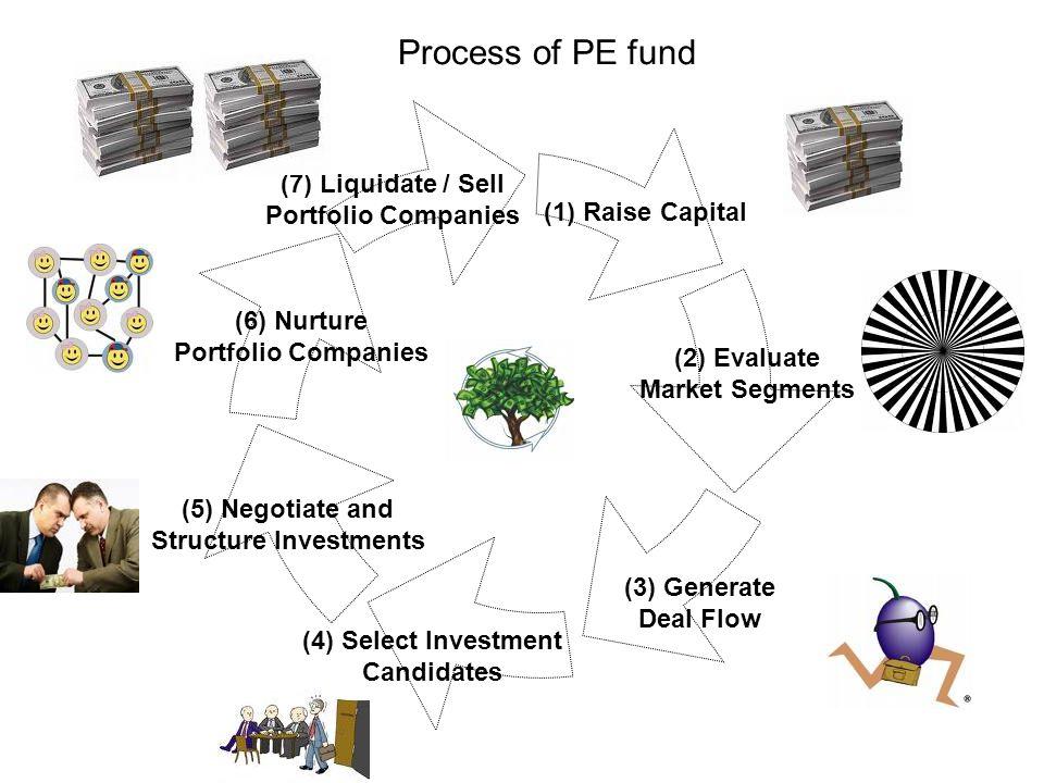 Process of PE fund (1) Raise Capital (2) Evaluate Market Segments (3) Generate Deal Flow (4) Select Investment Candidates (5) Negotiate and Structure Investments (6) Nurture Portfolio Companies (7) Liquidate / Sell Portfolio Companies