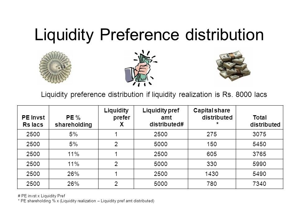 Liquidity Preference distribution PE Invst Rs lacs PE % shareholding Liquidity prefer X Liquidity pref amt distributed# Capital share distributed * Total distributed 25005%125002753075 25005%250001505450 250011%125006053765 250011%250003305990 250026%1250014305490 250026%250007807340 Liquidity preference distribution if liquidity realization is Rs.
