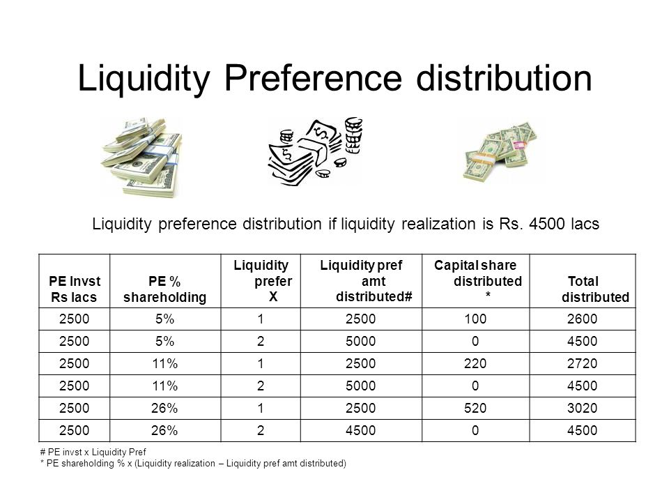 Liquidity Preference distribution PE Invst Rs lacs PE % shareholding Liquidity prefer X Liquidity pref amt distributed# Capital share distributed * Total distributed 25005%125001002600 25005%2500004500 250011%125002202720 250011%2500004500 250026%125005203020 250026%245000 Liquidity preference distribution if liquidity realization is Rs.