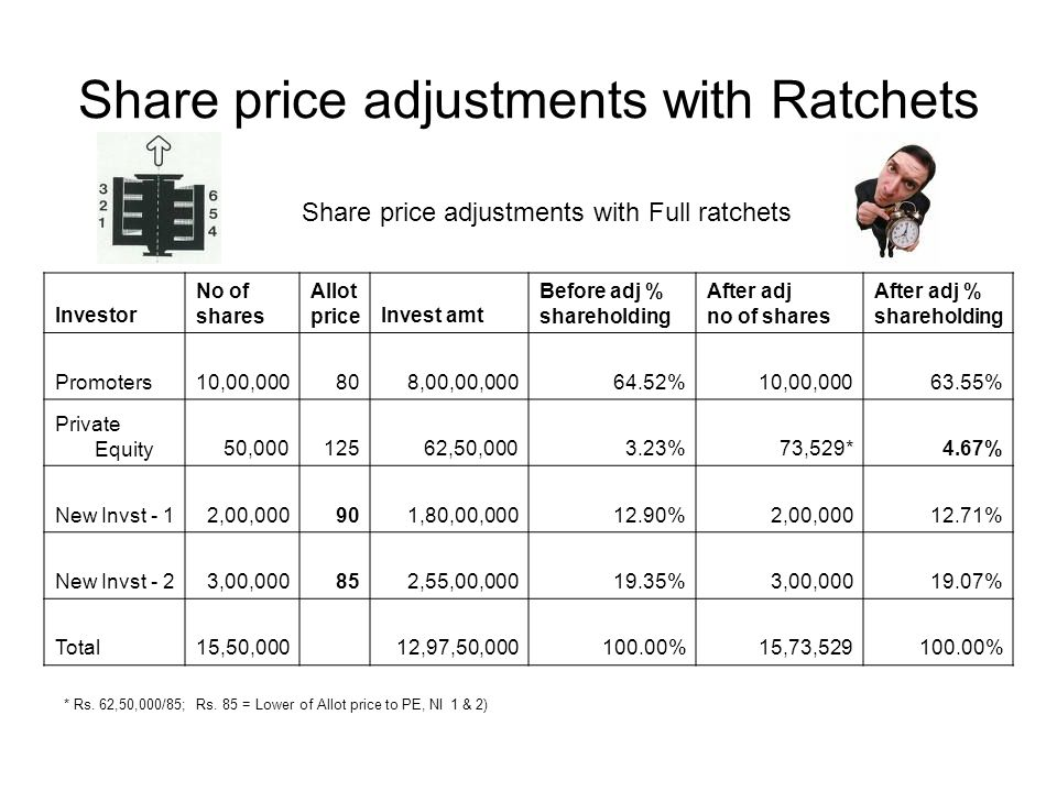 Share price adjustments with Ratchets Investor No of shares Allot priceInvest amt Before adj % shareholding After adj no of shares After adj % shareholding Promoters10,00,000808,00,00,00064.52%10,00,00063.55% Private Equity50,00012562,50,0003.23%73,529*4.67% New Invst - 12,00,000901,80,00,00012.90%2,00,00012.71% New Invst - 23,00,000852,55,00,00019.35%3,00,00019.07% Total15,50,000 12,97,50,000100.00%15,73,529100.00% Share price adjustments with Full ratchets * Rs.