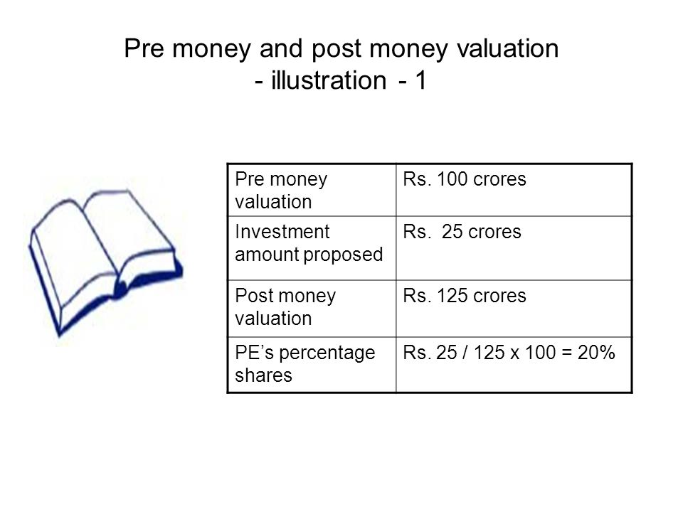 Pre money and post money valuation - illustration - 1 Pre money valuation Rs.