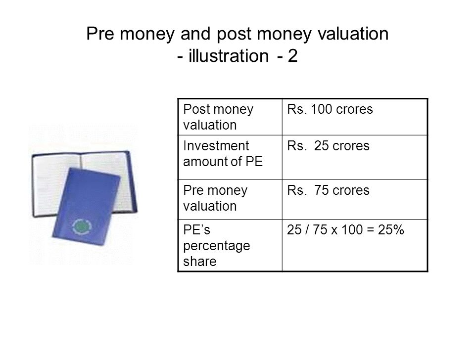 Pre money and post money valuation - illustration - 2 Post money valuation Rs.