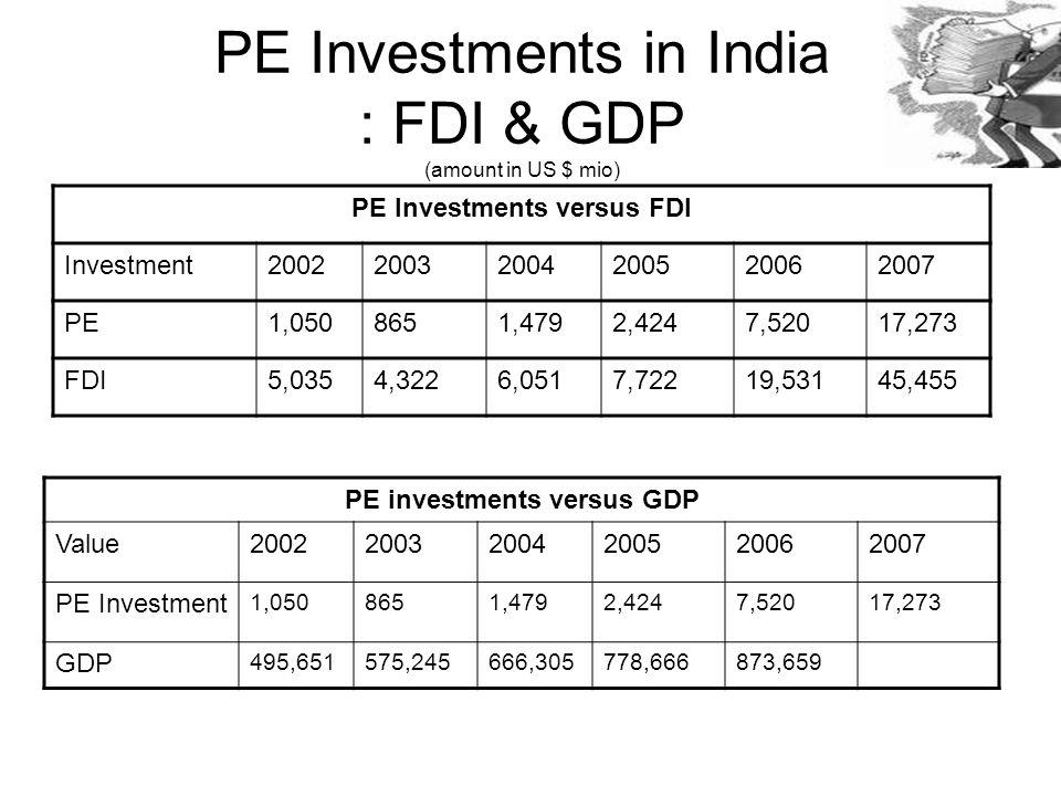 PE Investments versus FDI Investment200220032004200520062007 PE1,0508651,4792,4247,52017,273 FDI5,0354,3226,0517,72219,53145,455 PE Investments in India : FDI & GDP (amount in US $ mio) PE investments versus GDP Value200220032004200520062007 PE Investment 1,0508651,4792,4247,52017,273 GDP 495,651575,245666,305778,666873,659