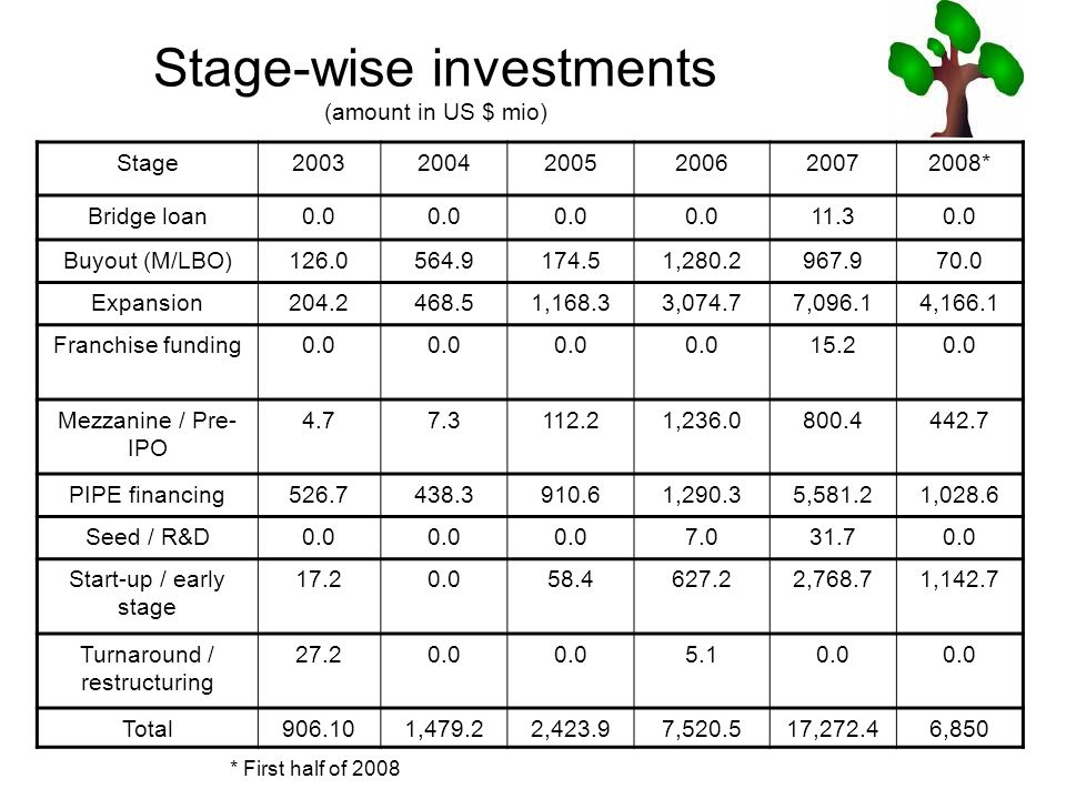Stage-wise investments (amount in US $ mio) Stage200320042005200620072008* Bridge loan0.0 11.30.0 Buyout (M/LBO)126.0564.9174.51,280.2967.970.0 Expansion204.2468.51,168.33,074.77,096.14,166.1 Franchise funding0.0 15.20.0 Mezzanine / Pre- IPO 4.77.3112.21,236.0800.4442.7 PIPE financing526.7438.3910.61,290.35,581.21,028.6 Seed / R&D0.0 7.031.70.0 Start-up / early stage 17.20.058.4627.22,768.71,142.7 Turnaround / restructuring 27.20.0 5.10.0 Total906.101,479.22,423.97,520.517,272.46,850 * First half of 2008