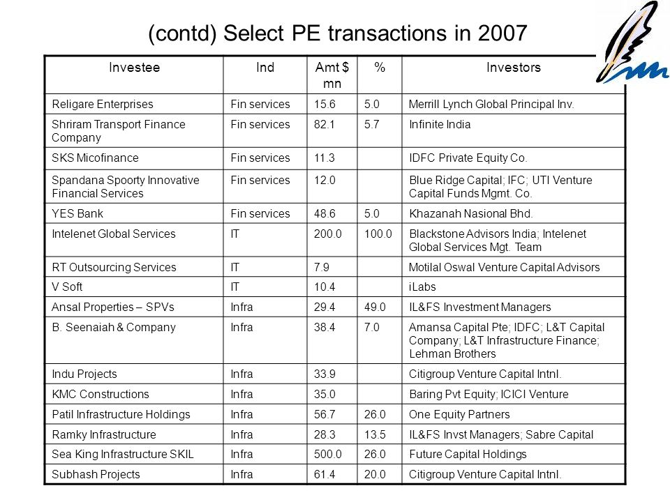 (contd) Select PE transactions in 2007 InvesteeIndAmt $ mn %Investors Religare EnterprisesFin services15.65.0Merrill Lynch Global Principal Inv.