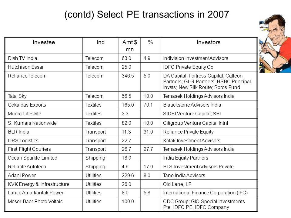 (contd) Select PE transactions in 2007 InvesteeIndAmt $ mn %Investors Dish TV IndiaTelecom63.04.9Indivision Investment Advisors Hutchison EssarTelecom25.0IDFC Private Equity Co Reliance TelecomTelecom346.55.0DA Capital; Fortress Capital; Galleon Partners; GLG Partners; HSBC Principal Invsts; New Silk Route; Soros Fund Tata SkyTelecom56.510.0Temasek Holdings Advisors India Gokaldas ExportsTextiles165.070.1Blaackstone Advisors India Mudra LifestyleTextiles3.3SIDBI Venture Capital; SBI S.