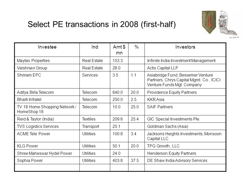 Select PE transactions in 2008 (first-half) InvesteeIndAmt $ mn %Investors Maytas PropertiesReal Estate153.3Infinite India Investment Management Vaishnavi GroupReal Estate28.0Actis Capital LLP Shriram EPCServices3.51.1Asiabridge Fund, Bessemer Venture Partners, Chrys Capital Mgmt.