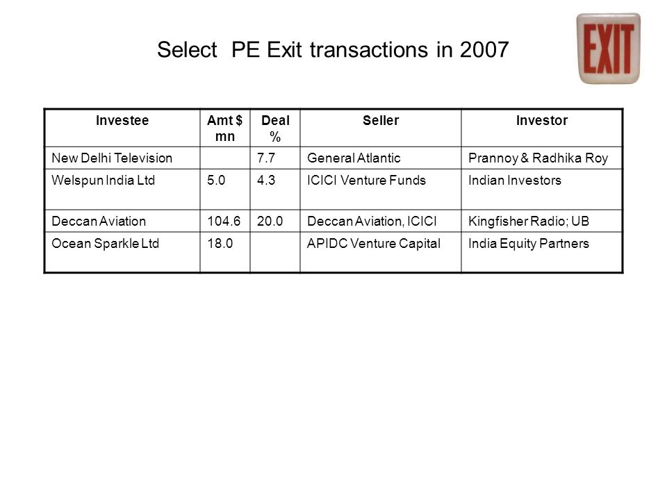 Select PE Exit transactions in 2007 InvesteeAmt $ mn Deal % SellerInvestor New Delhi Television7.7General AtlanticPrannoy & Radhika Roy Welspun India Ltd5.04.3ICICI Venture FundsIndian Investors Deccan Aviation104.620.0Deccan Aviation, ICICIKingfisher Radio; UB Ocean Sparkle Ltd18.0APIDC Venture CapitalIndia Equity Partners