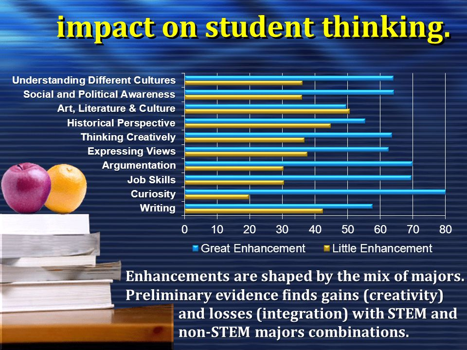 impact on student thinking. Enhancements are shaped by the mix of majors. Preliminary evidence finds gains (creativity) and losses (integration) with