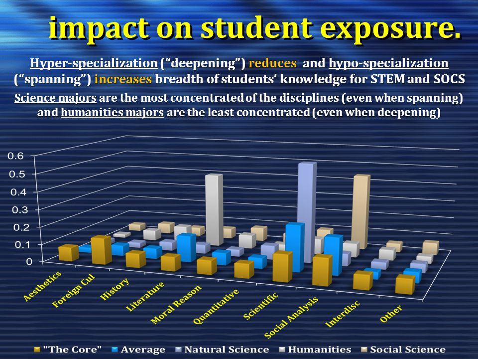 impact on student exposure. Hyper-specialization (deepening) reduces and hypo-specialization (spanning) increases breadth of students knowledge for ST