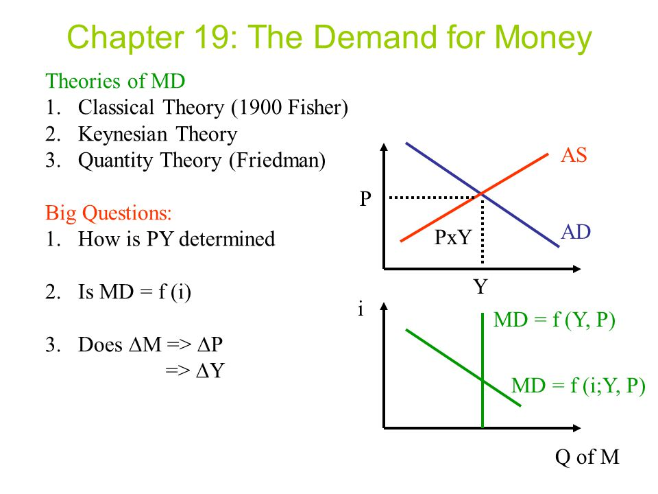 Chapter 19: The Demand for Money Theories of MD 1.Classical Theory (1900 Fisher) 2.Keynesian Theory 3.Quantity Theory (Friedman) Big Questions: 1.How