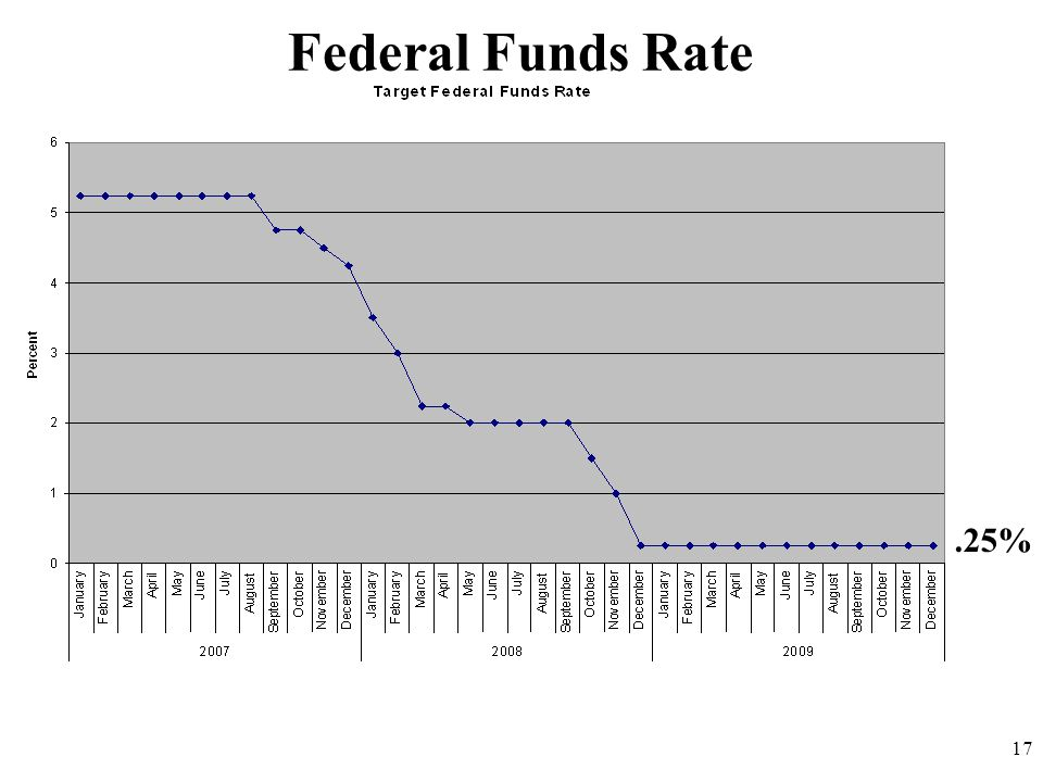 Federal Funds Rate 17.25%
