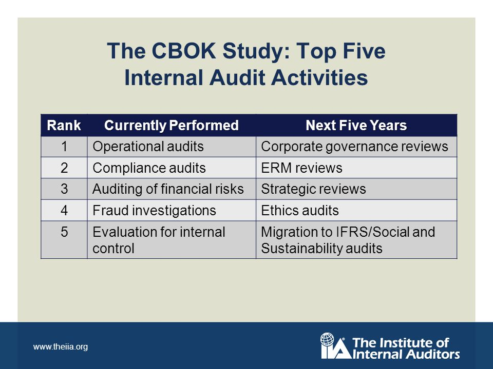 www.theiia.org Rank Currently Performed Next Five Years 1Operational auditsCorporate governance reviews 2Compliance auditsERM reviews 3Auditing of financial risksStrategic reviews 4Fraud investigationsEthics audits 5Evaluation for internal control Migration to IFRS/Social and Sustainability audits The CBOK Study: Top Five Internal Audit Activities