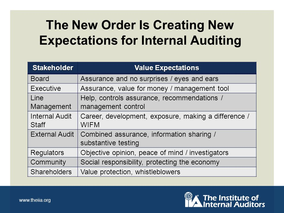 www.theiia.org Stakeholder Value Expectations BoardAssurance and no surprises / eyes and ears ExecutiveAssurance, value for money / management tool Line Management Help, controls assurance, recommendations / management control Internal Audit Staff Career, development, exposure, making a difference / WIFM External AuditCombined assurance, information sharing / substantive testing RegulatorsObjective opinion, peace of mind / investigators CommunitySocial responsibility, protecting the economy ShareholdersValue protection, whistleblowers The New Order Is Creating New Expectations for Internal Auditing